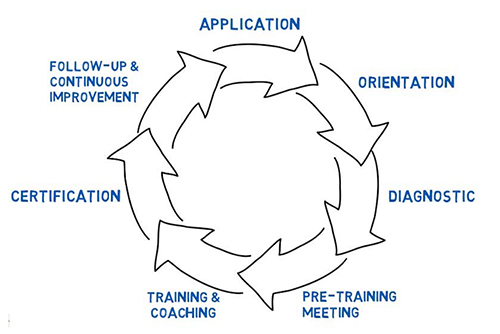 Service Enterprises process wheel diagram